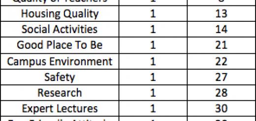 Colorado State University satisfaction table